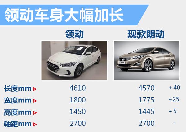 北京现代领动车身加长
