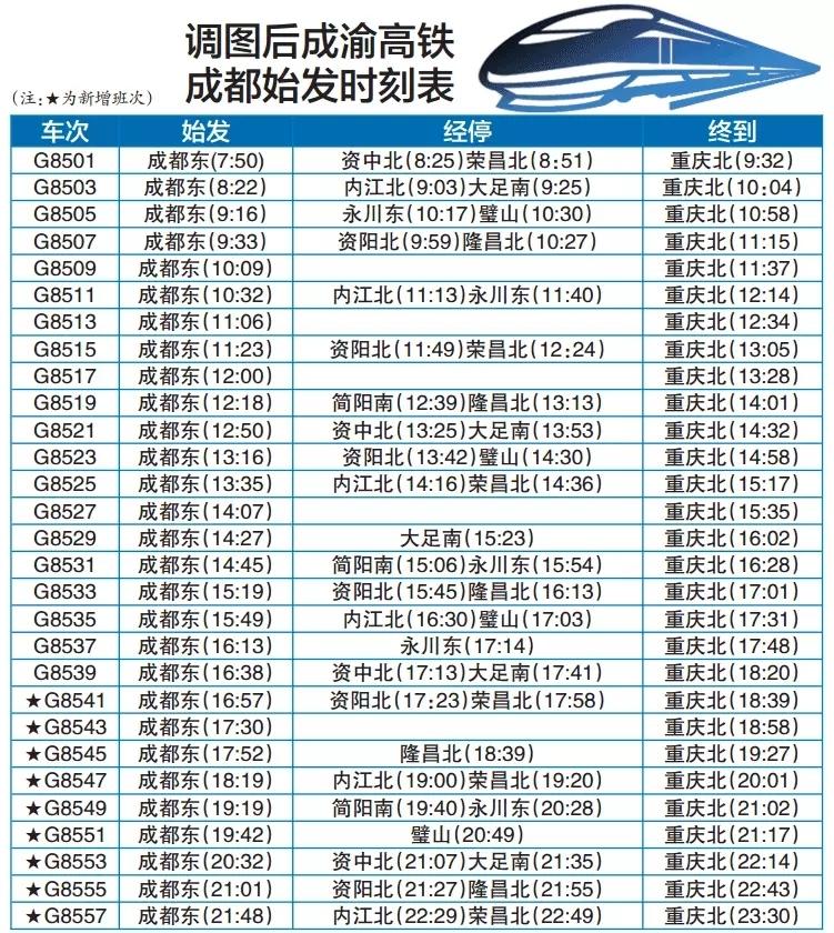 全国铁路将执行新的列车运行图,成都铁路局管辖区域内的列车班次及时刻也发生了变化,包括新增班次包括成渝高铁动车组9对、成都至广元和重庆至广元各1对,成都至巴中和重庆至巴中各1对,其他旅客列车13对。 同时,新修订的《铁路进站乘车禁止和限制携带物品目录》也正式施行,菜刀餐刀等物品禁止带上火车,乘客朋友们可要注意!