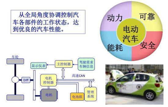 整车控制系统vcu是如何让汽车更智能的?整车控制器vcu